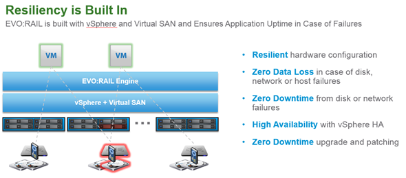 VMware EVO:RAIL - Resiliency and zero downtime