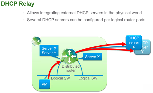 NSX for vSphere 6.1 - DHCP Relay How-it works