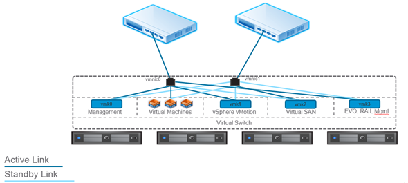 VMware EVO:RAIL - Networking