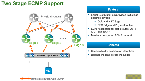 What's New in VMware NSX For vSphere 6 1 | ESX Virtualization