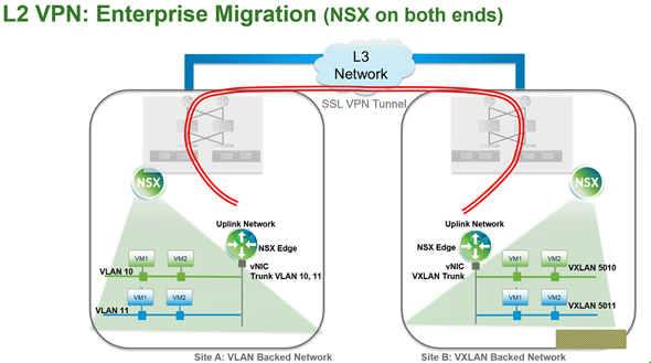 VMware vSphere 6.1 and NSX - L2 VPN - migration of workflows between datacenters