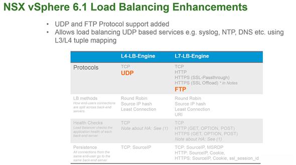 NSX vSphere 6.1 load Balancing Enhancements