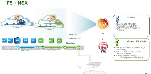 NSX for vSphere 6.1 + F5 Palo Alto Networks