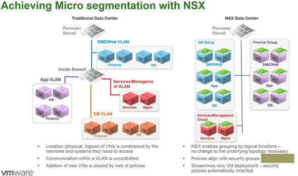 Achieving Micro Segmentation with NSX