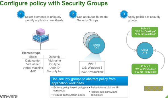 VMware NSX for vSphere 6.1 configuration of policy with security groups