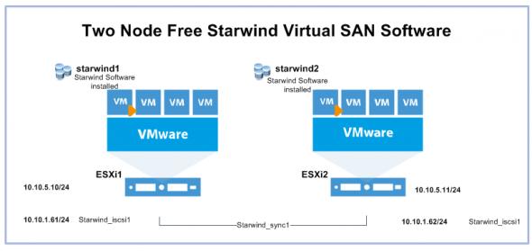 Starwind Virtual SAN Two Node Review