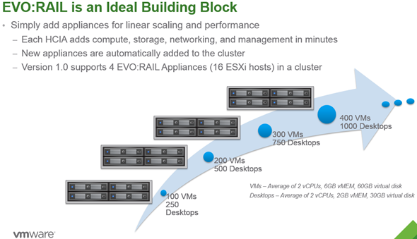 VMware EVO: RAIL - building blocks