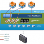 VMware vFlash Read Cache (VFRC)