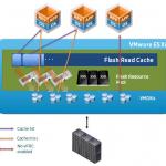 VMware vFlash Read Cache (VFRC)