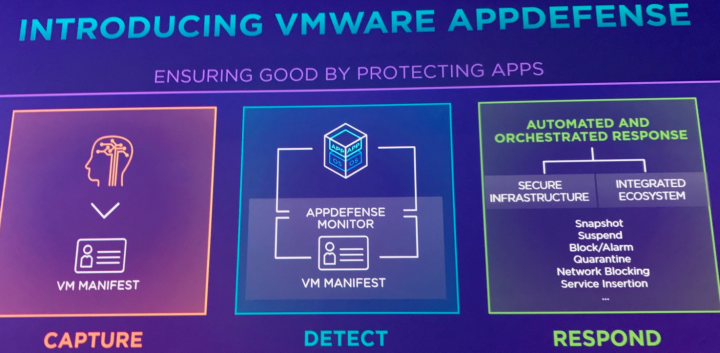 VMware AppDefence