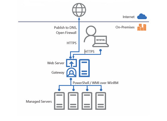 Microsoft Windows Admin Center is GA - Free Download | ESX