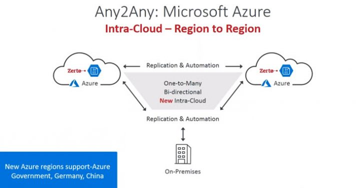 Azure to azure replication in Zerto 6.0