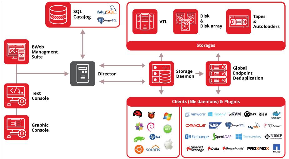 Bacula Enterprise Backup Software Review | ESX Virtualization