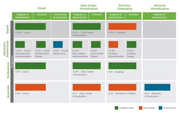 Certification Roadmap VMware Training