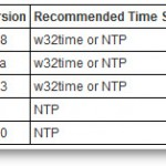 Time keeping for Windows VM's best practices