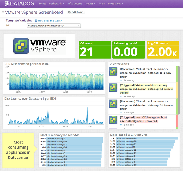 DataDog VMware Integration