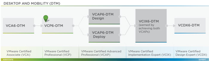 VMware Certiication Journey - Desktop and Mobility