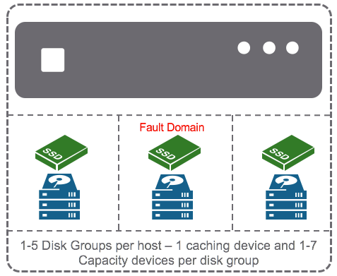 Disk group and fault domain consideration