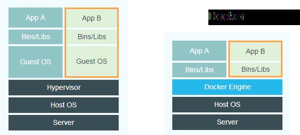 Vmware Docker Integration Esx Virtualization