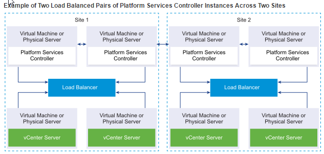 What is VMware Platform Service Controller (PSC)? | ESX Virtualization