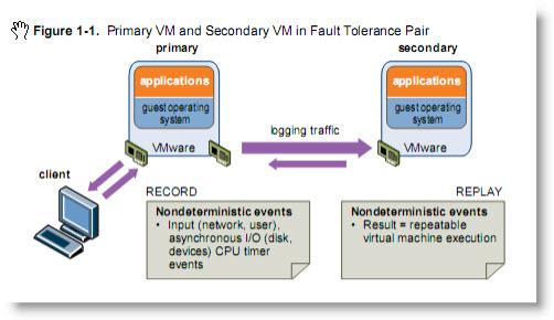 Troubleshooting Fault Tolerance in vSphere | ESX Virtualization