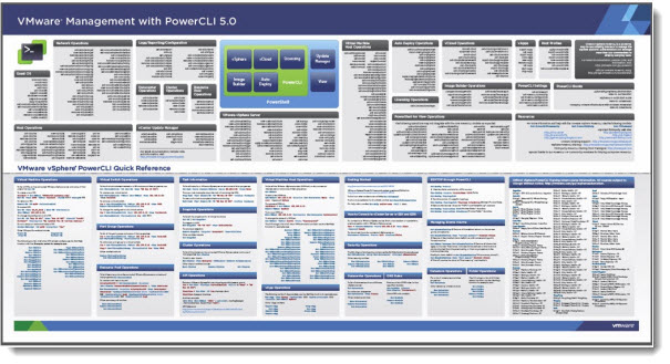 Free PowerCLI 5 0 Poster to download | ESX Virtualization