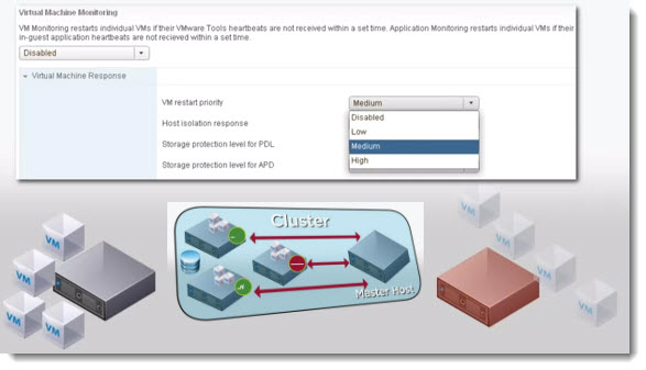 HA cluster VMware HA Cluster   how it works