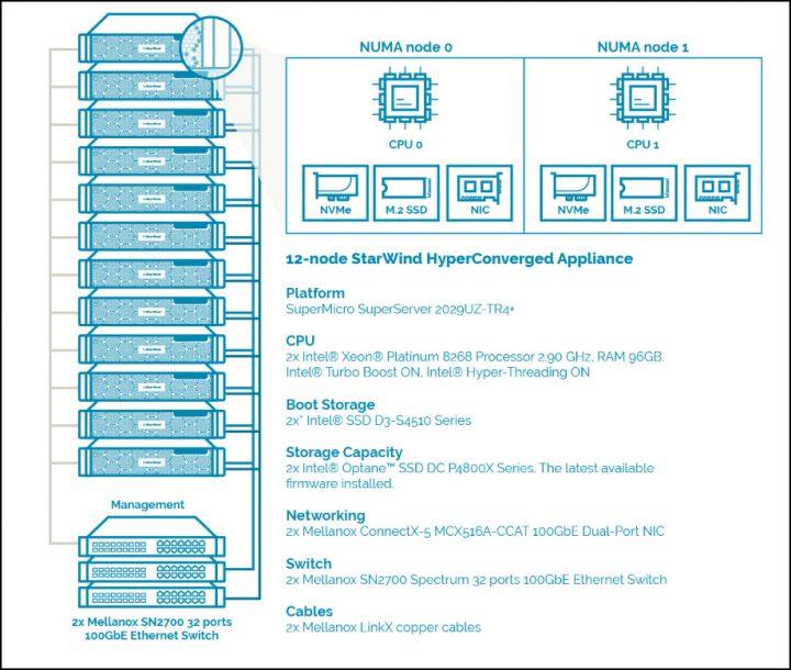 Hyperconvergence Performance Testing | ESX Virtualization