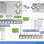 VMware vSphere Home Lab design