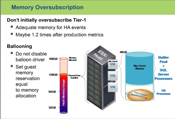 Memory oversubscribtion - SQL 2012