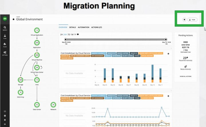 Cloud Migration planning