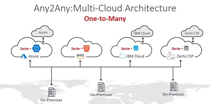 Zerto Multi cloud architecture