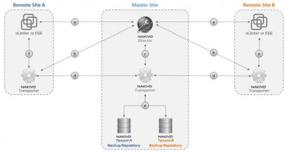 Nakivo Multi-tenant deployments