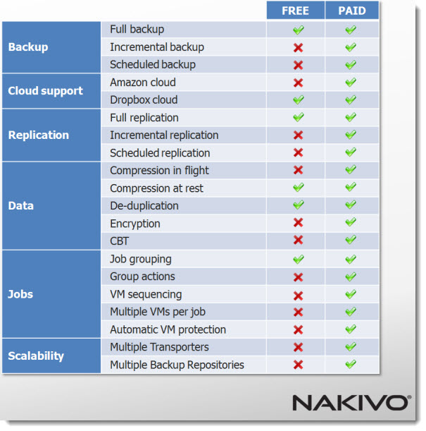 Nakivo Backup and Replication 1.0