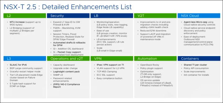 VMware NSX-T 2 5 Announce | ESX Virtualization