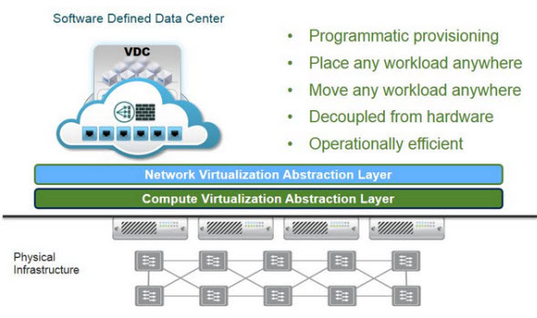 VMware NSX Introduced - Network Virtualization Platform | ESX