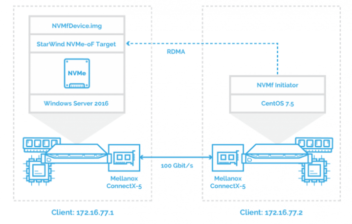 How To Create NVMe-Of Target With StarWind VSAN | ESX
