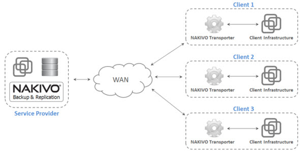 Nakivo Backup Architecture
