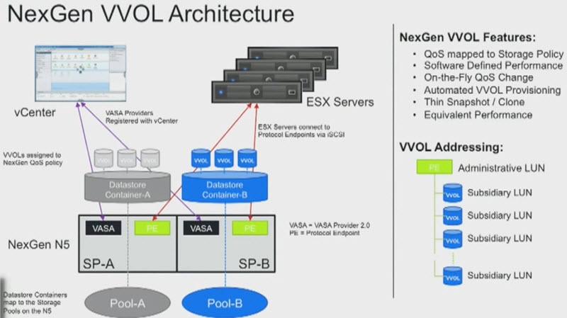 NexGen VVOL Architecture