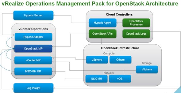 vRealize Operations Management Pack for Openstack