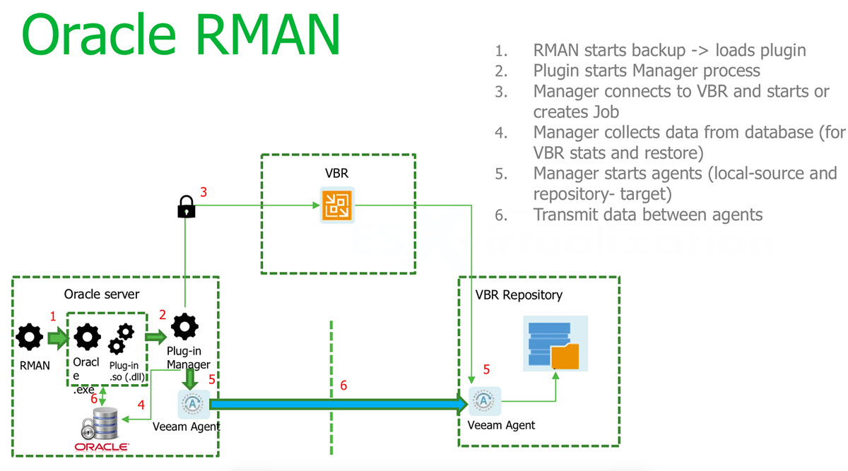 Veeam Backup and Replication 9 5 Update 4 Announced | ESX