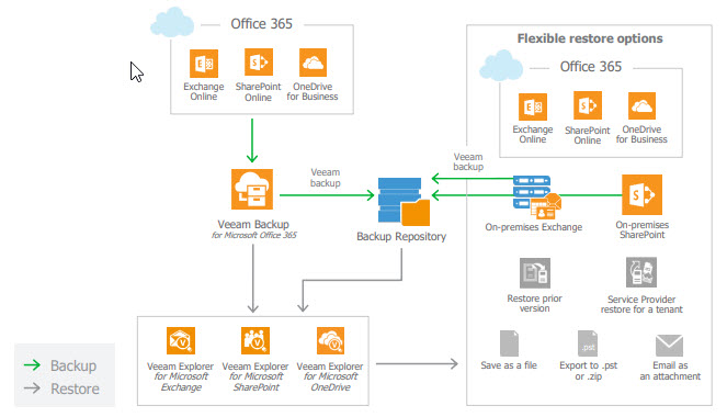 Veeam Backup for Microsoft Office 365 v2