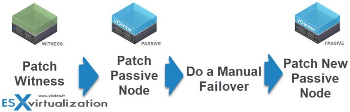 Patch vCenter Server Appliance configured with High Availability