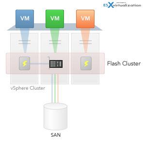 PernixData FVP in my lab | ESX Virtualization