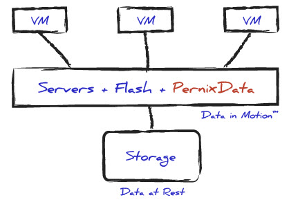PernixData - Flash Virtualization Platform overview