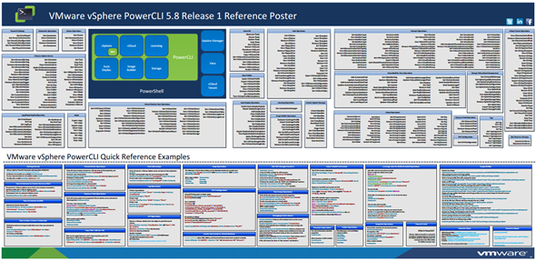 New PowerCli Poster