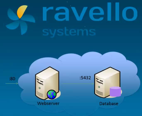 Ravello Systems - How to create Multi VM Application