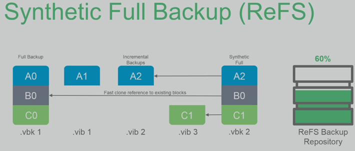 Synthetic Full Backup - with ReFS as destination Repository