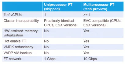 Requirements for multiprocessor CPU VMs for FT
