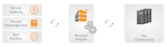 Runecast Analyzer and VMware KB articles